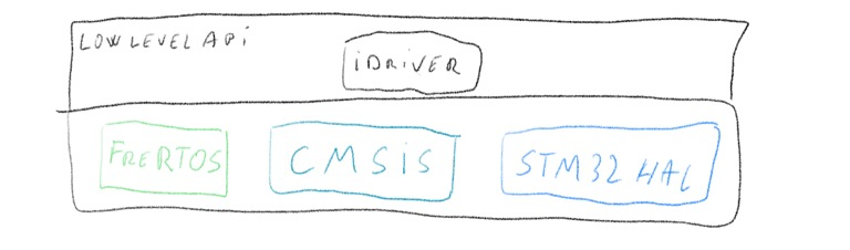 Why another driver layer? Why not CMSIS-RTOS? | ODeV_f - Blog